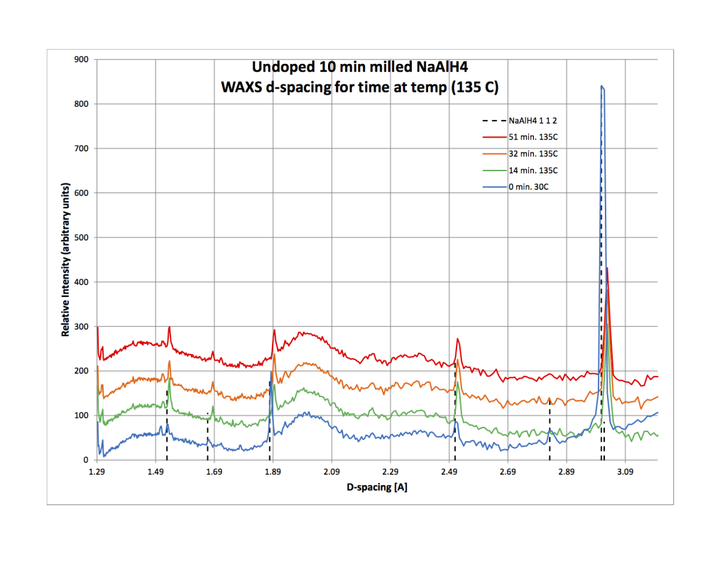 X-ray diffraction peaks for undoped NaAlH4 milled for 10 minutes.